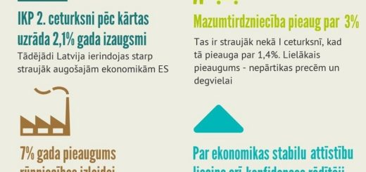 Infografika_IKP_II_ceturksnis